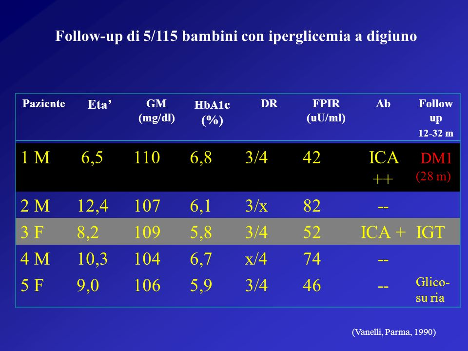Follow-up di 5/115 bambini con iperglicemia a digiuno