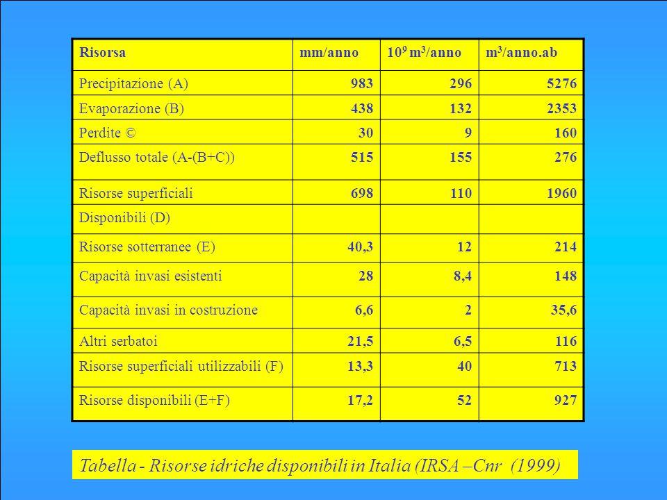 Tabella - Risorse idriche disponibili in Italia (IRSA –Cnr (1999)
