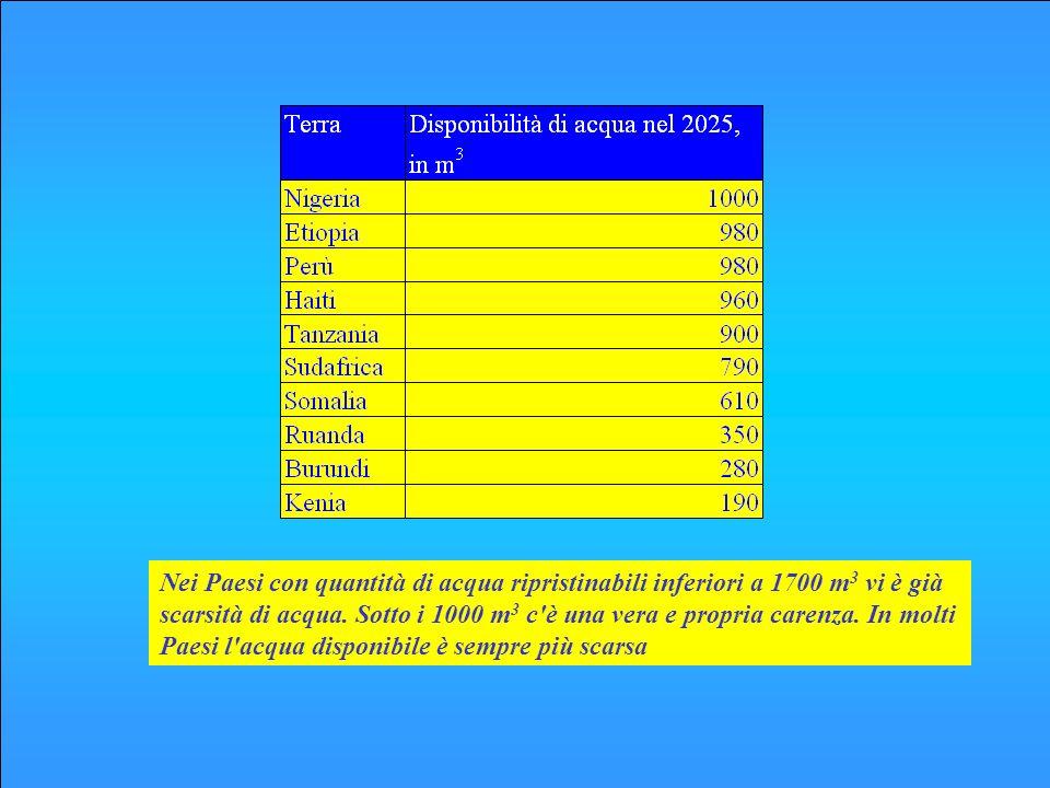 Nei Paesi con quantità di acqua ripristinabili inferiori a 1700 m3 vi è già scarsità di acqua. Sotto i 1000 m3 c è vera e una propria carenza. In molti Paesi l acqua disponibile è sempre più scarsa