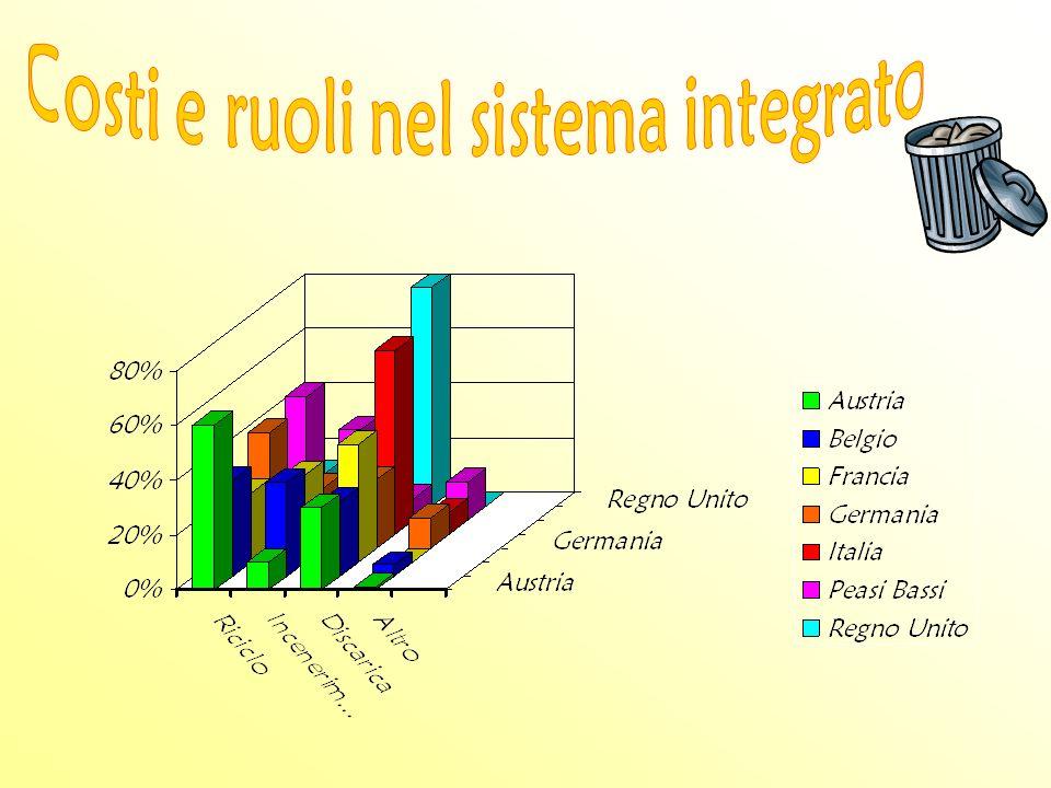 Costi e ruoli nel sistema integrato