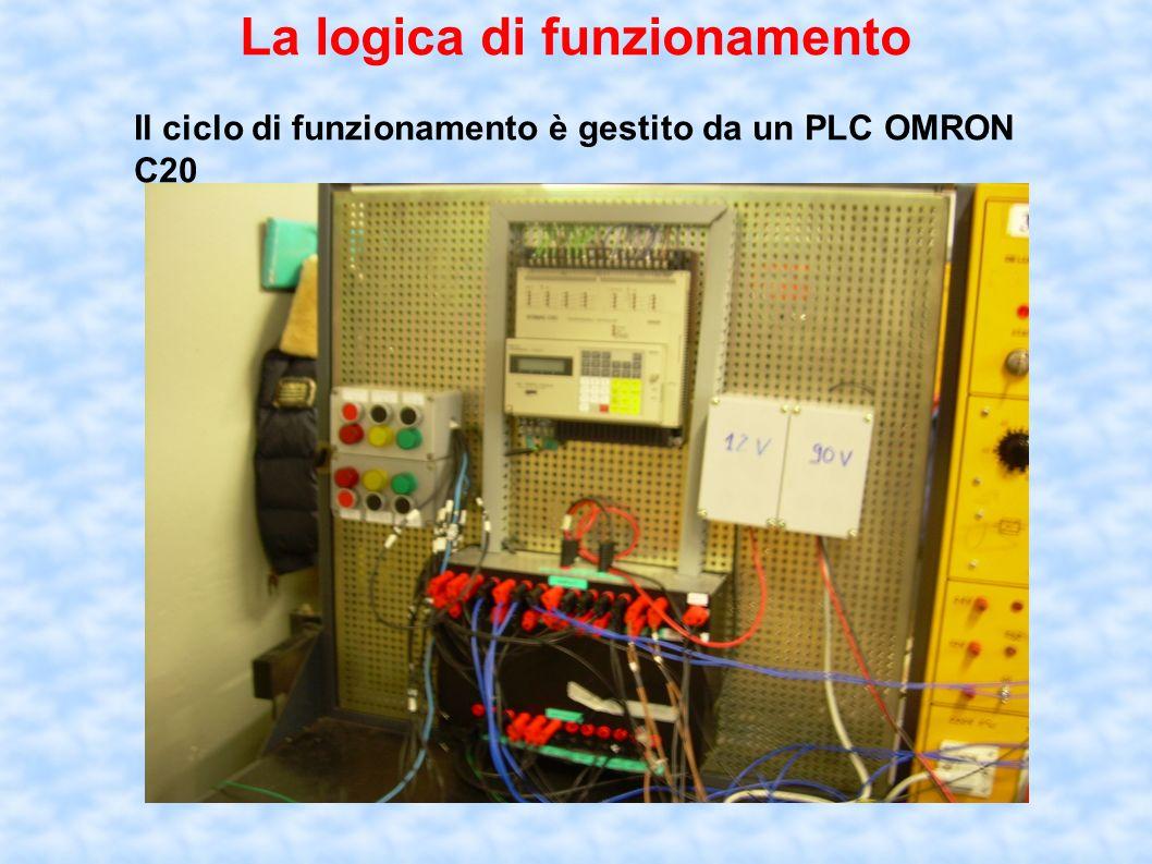 La logica di funzionamento