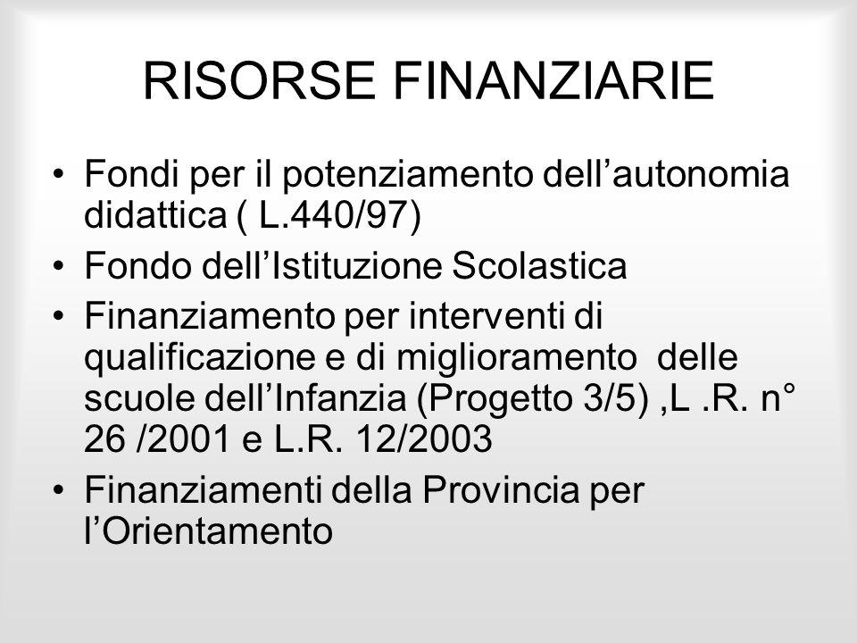 RISORSE FINANZIARIE Fondi per il potenziamento dell'autonomia didattica ( L.440/97) Fondo dell'Istituzione Scolastica.