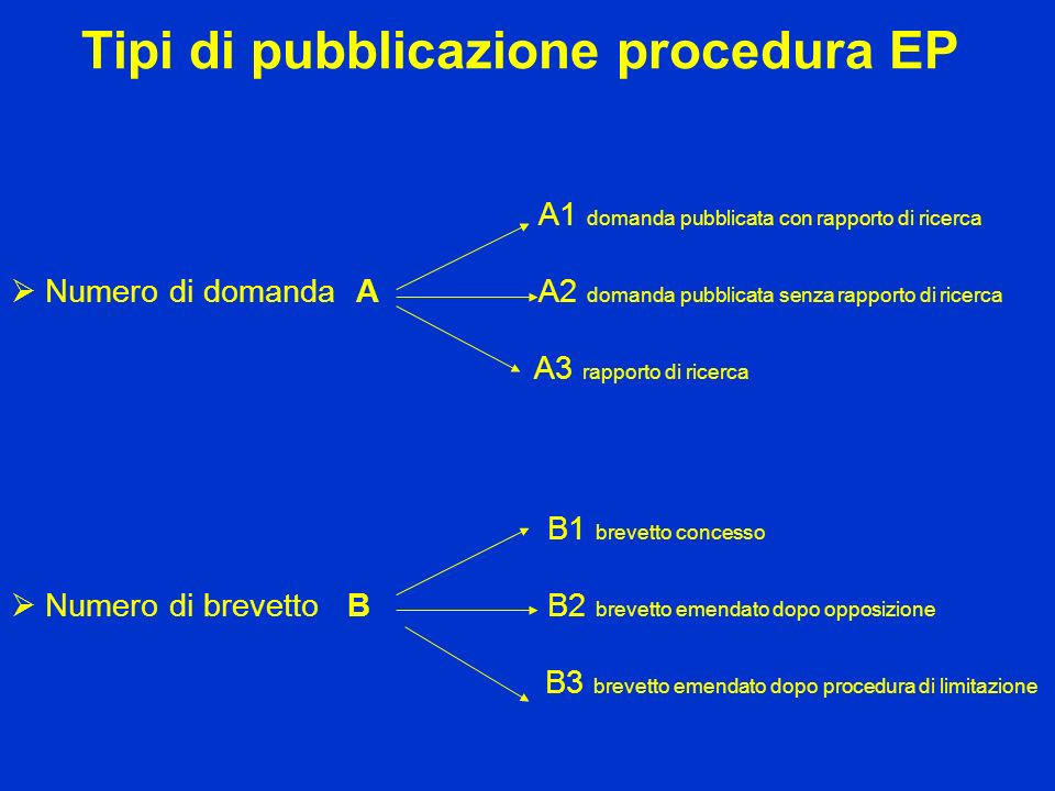 Tipi di pubblicazione procedura EP