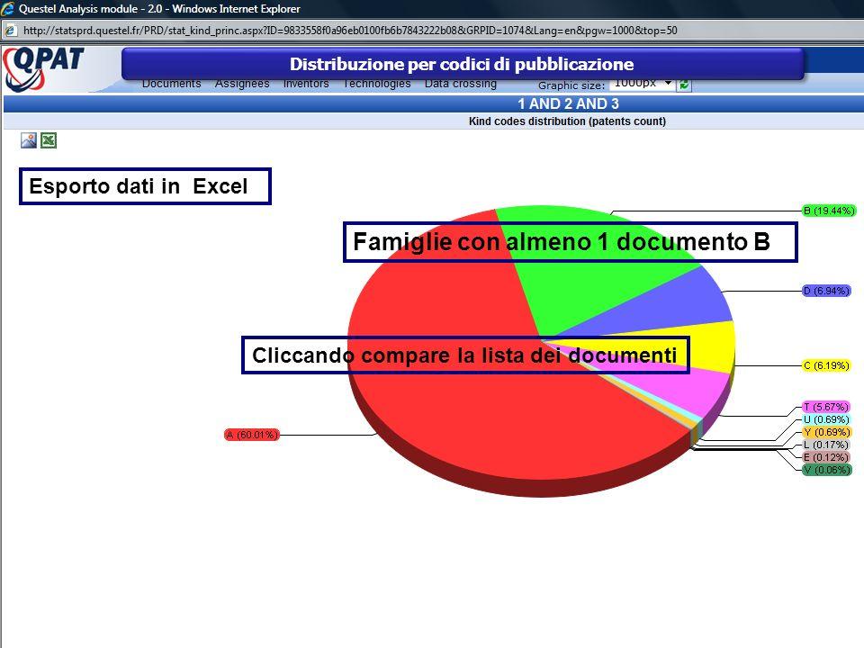 Distribuzione per codici di pubblicazione
