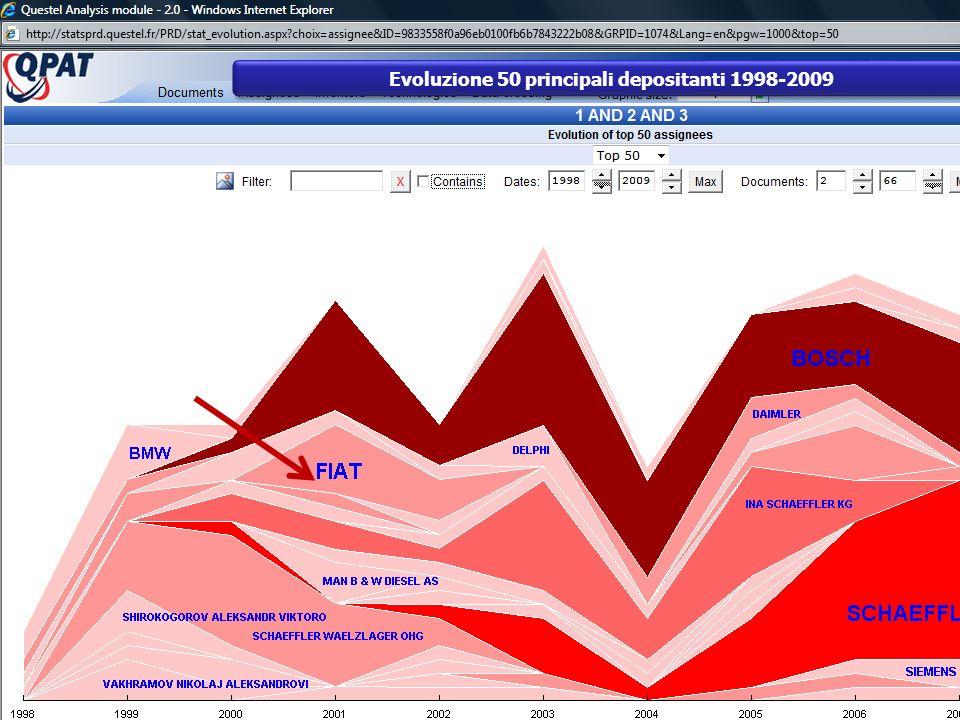 Evoluzione 50 principali depositanti 1998-2009