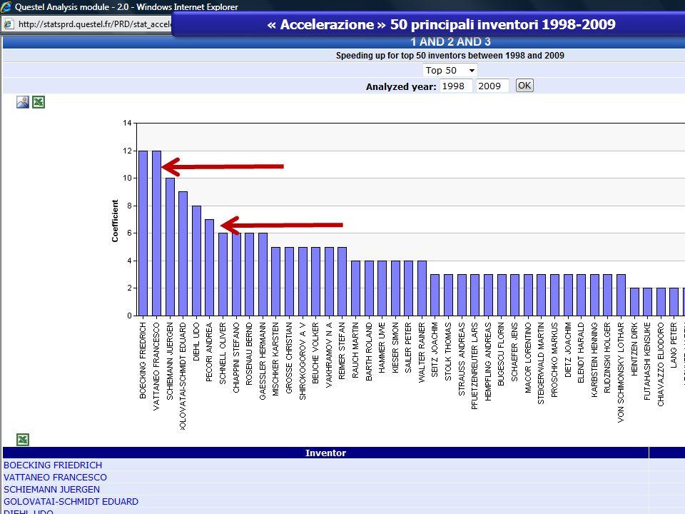 « Accelerazione » 50 principali inventori 1998-2009