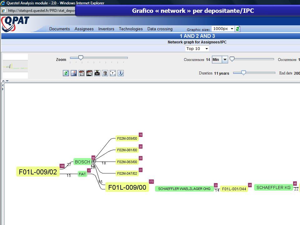 Grafico « network » per depositante/IPC