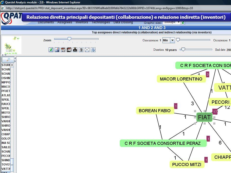 Relazione diretta principali depositanti (collaborazione) e relazione indiretta (inventori)