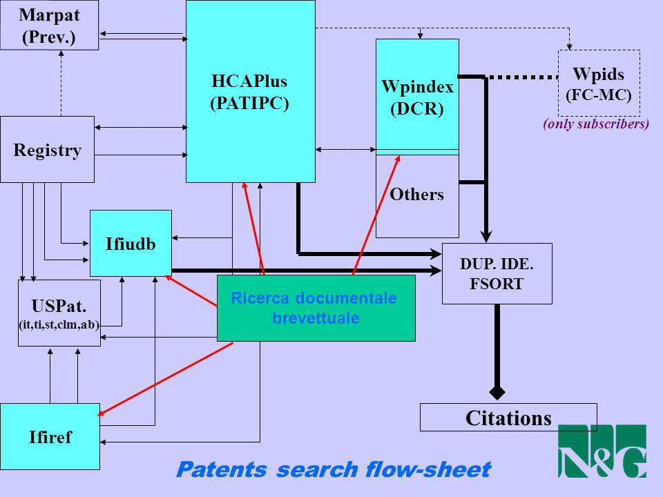 Patents search flow-sheet