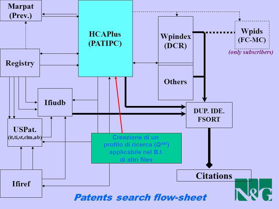 profilo di ricerca (Qdef) Patents search flow-sheet
