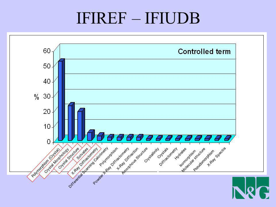 IFIREF – IFIUDB Polymorphism (Crystal) Crystal Morphology
