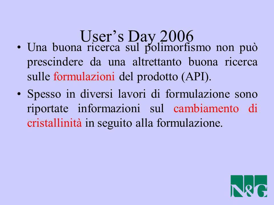User's Day 2006 Una buona ricerca sul polimorfismo non può prescindere da una altrettanto buona ricerca sulle formulazioni del prodotto (API).