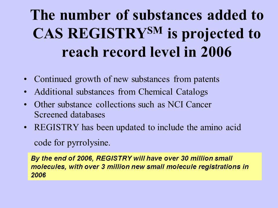 The number of substances added to CAS REGISTRYSM is projected to reach record level in 2006