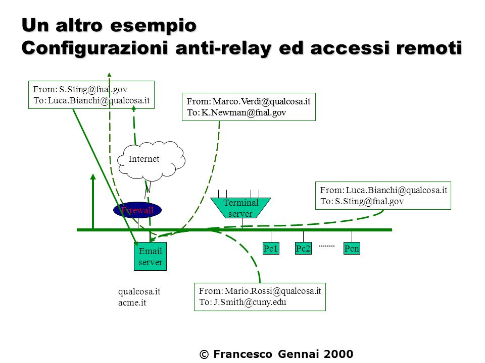 Un altro esempio Configurazioni anti-relay ed accessi remoti