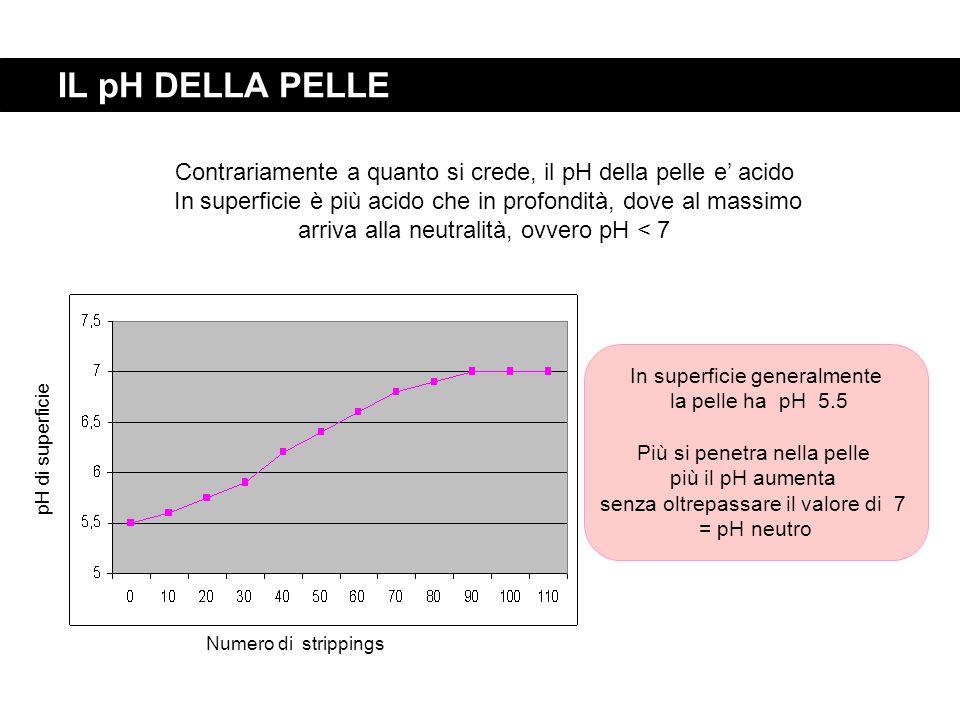 IL pH DELLA PELLE Contrariamente a quanto si crede, il pH della pelle e' acido.