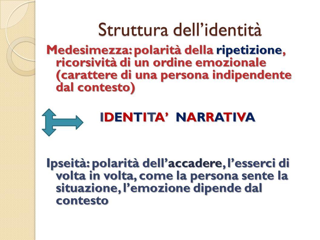 Struttura dell'identità
