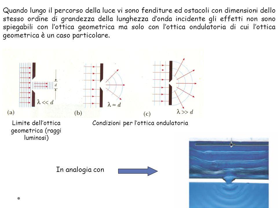Quando lungo il percorso della luce vi sono fenditure ed ostacoli con dimensioni dello stesso ordine di grandezza della lunghezza d'onda incidente gli effetti non sono spiegabili con l'ottica geometrica ma solo con l'ottica ondulatoria di cui l'ottica geometrica è un caso particolare.
