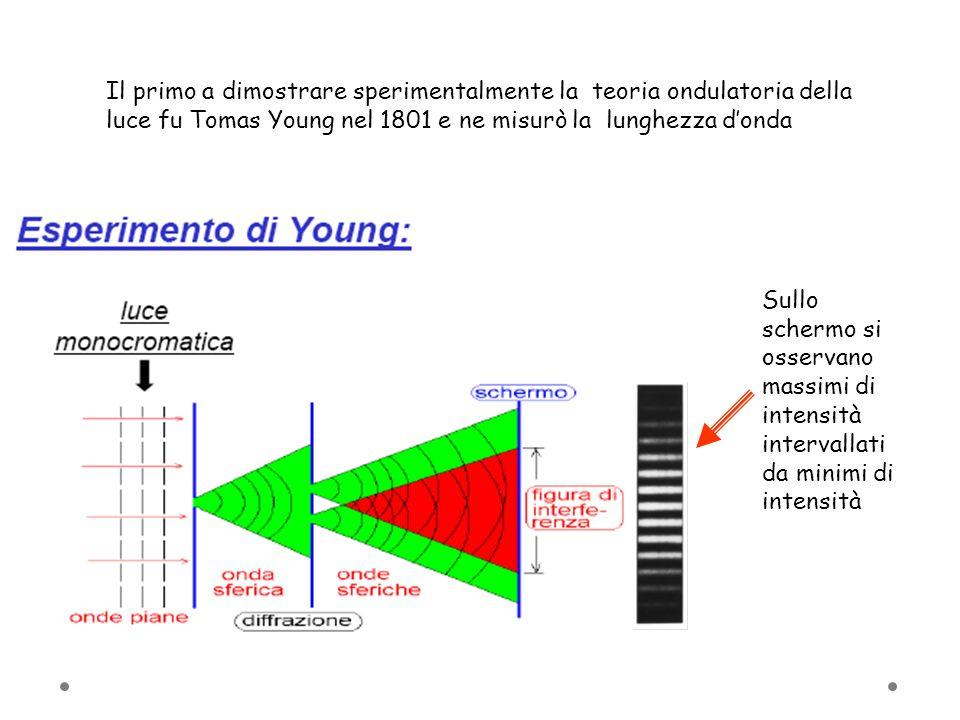 Il primo a dimostrare sperimentalmente la teoria ondulatoria della luce fu Tomas Young nel 1801 e ne misurò la lunghezza d'onda