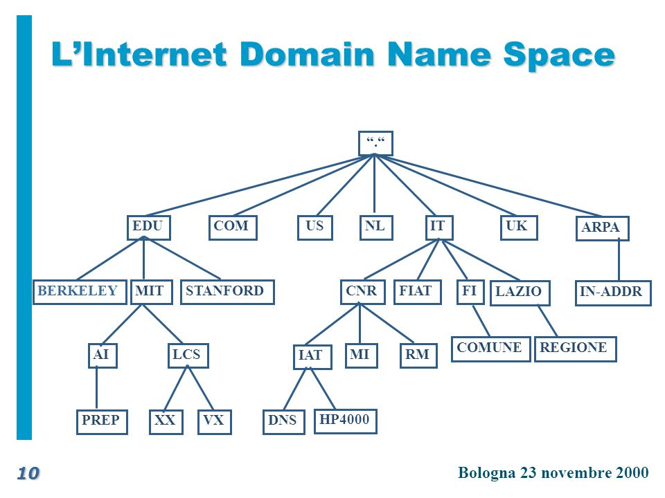 L'Internet Domain Name Space