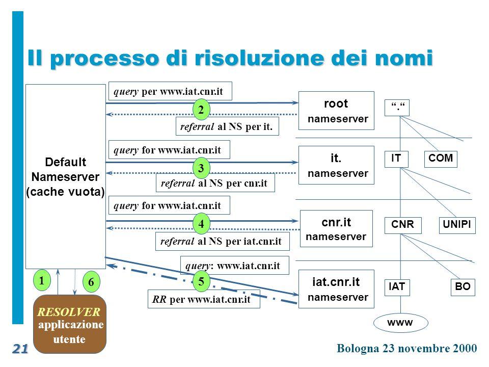 Il processo di risoluzione dei nomi