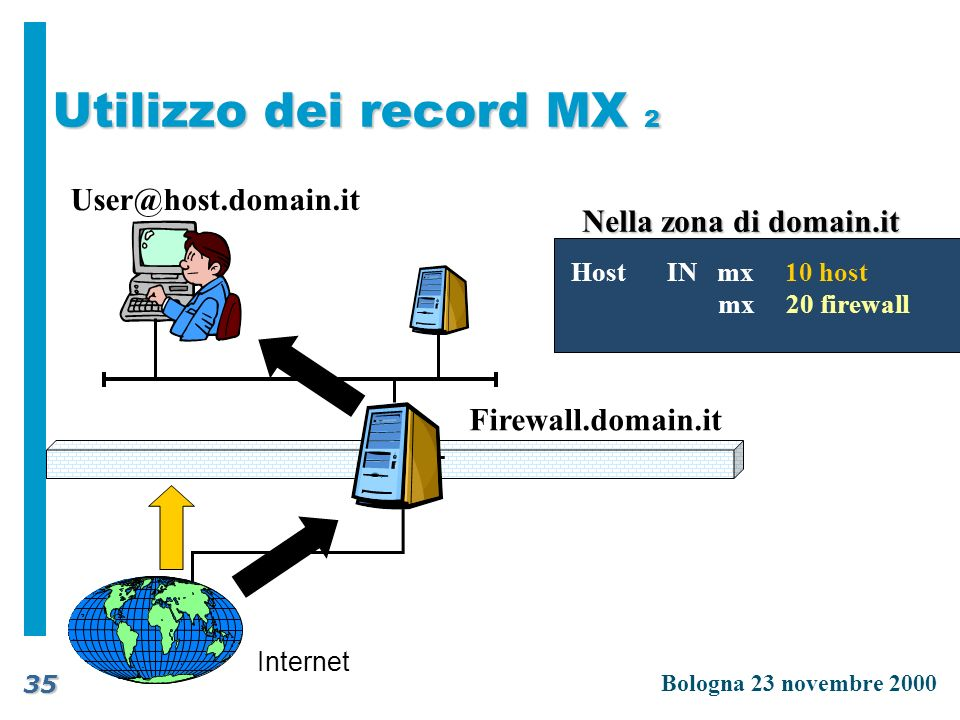 Utilizzo dei record MX 2 User@host.domain.it Nella zona di domain.it
