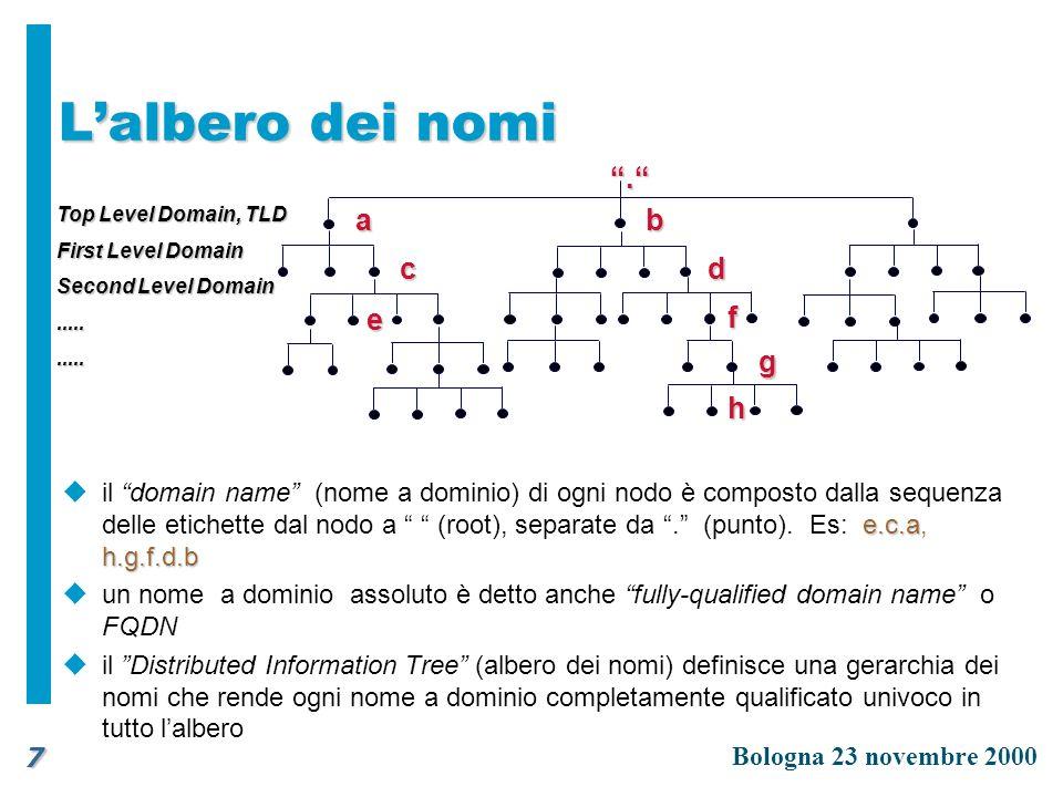 L'albero dei nomi a b c d f . h g e