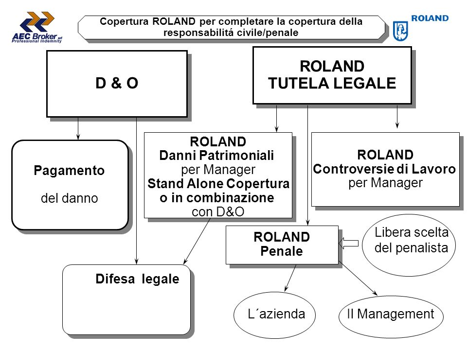 ROLAND TUTELA LEGALE D & O