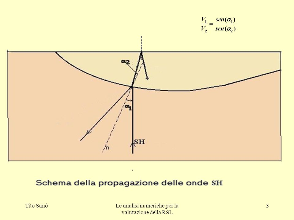 Le analisi numeriche per la valutazione della RSL