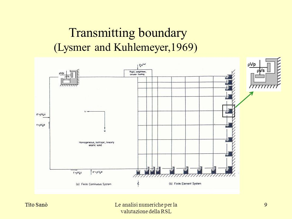 Transmitting boundary