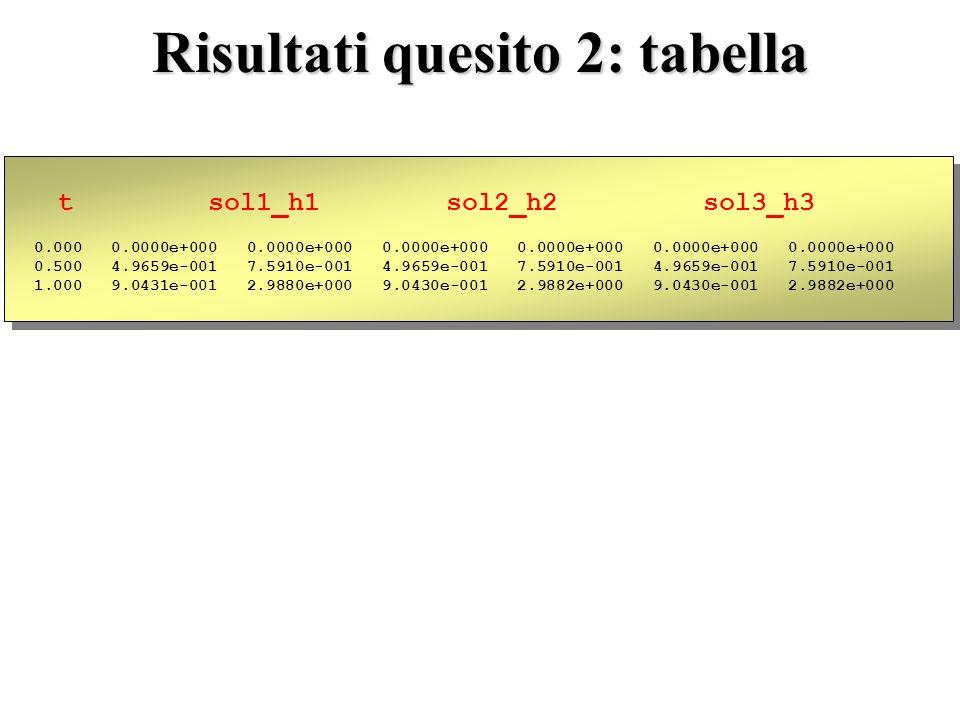 Risultati quesito 2: tabella