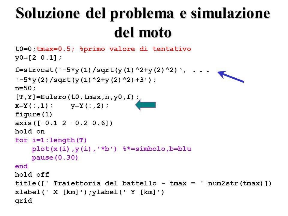 Soluzione del problema e simulazione del moto