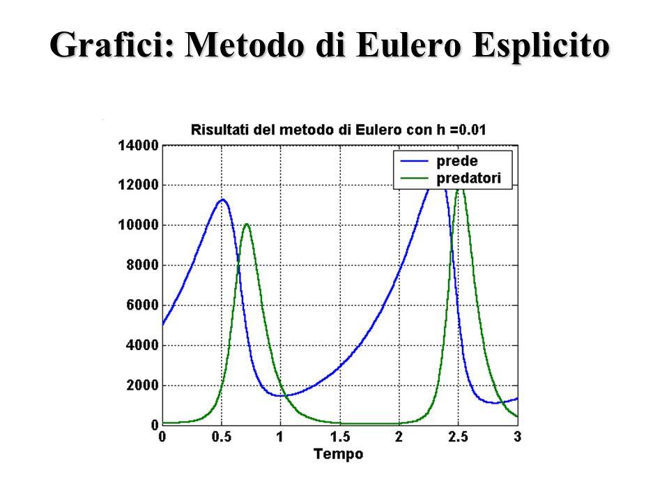 Grafici: Metodo di Eulero Esplicito