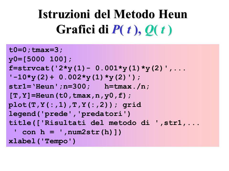 Istruzioni del Metodo Heun Grafici di P( t ), Q( t )