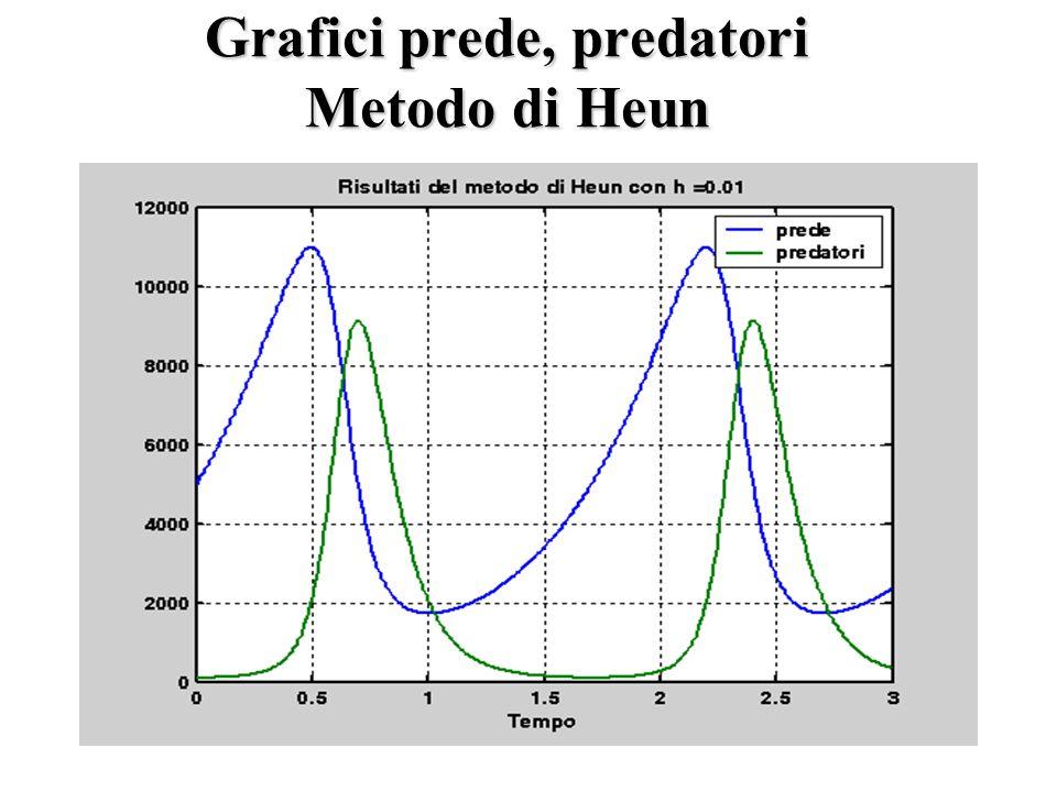 Grafici prede, predatori Metodo di Heun