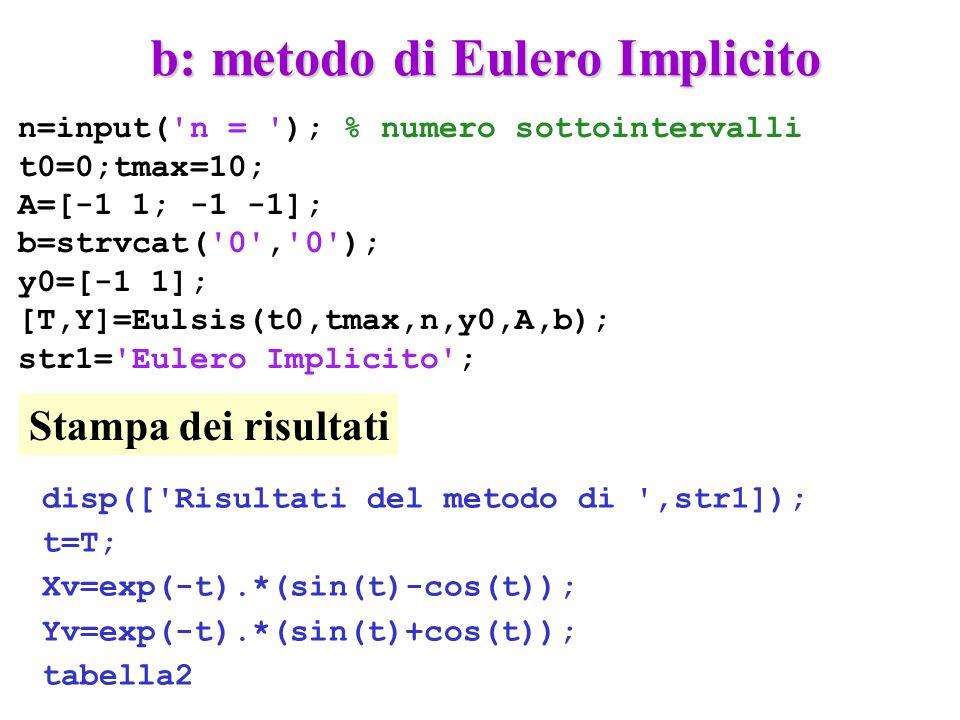 b: metodo di Eulero Implicito