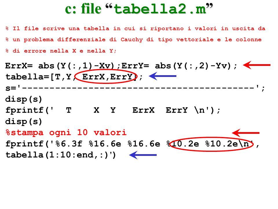 c: file tabella2.m ErrX= abs(Y(:,1)-Xv);ErrY= abs(Y(:,2)-Yv);