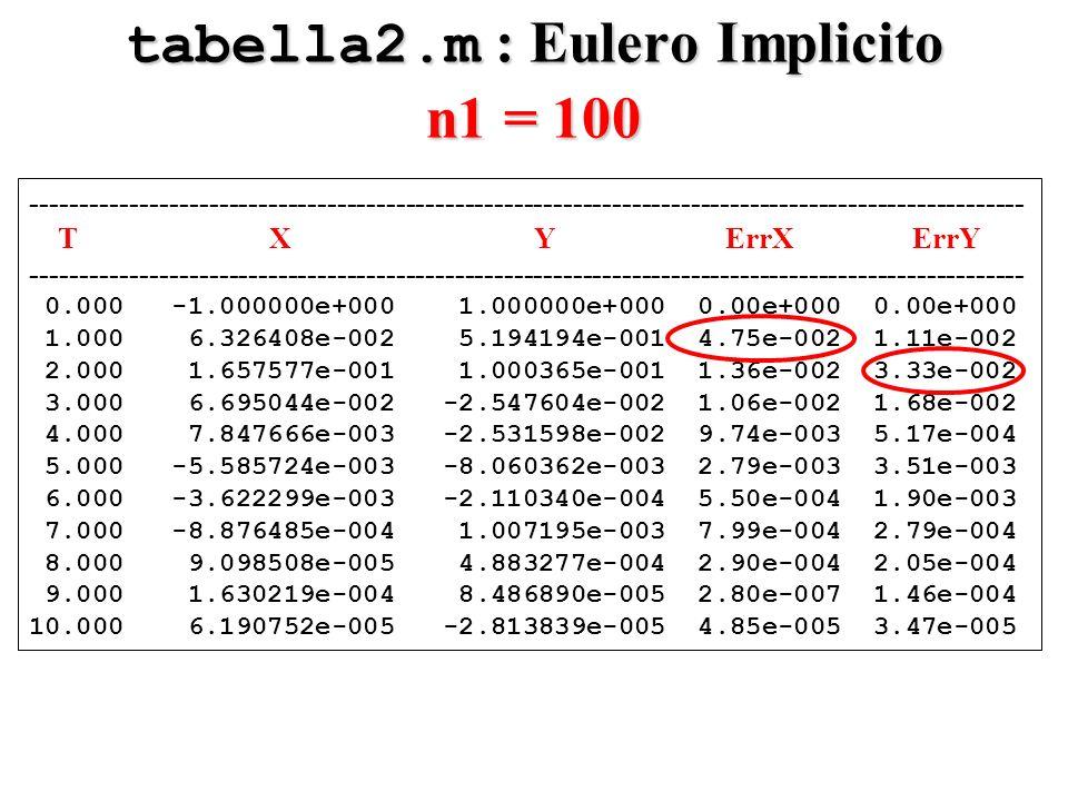 tabella2.m : Eulero Implicito n1 = 100