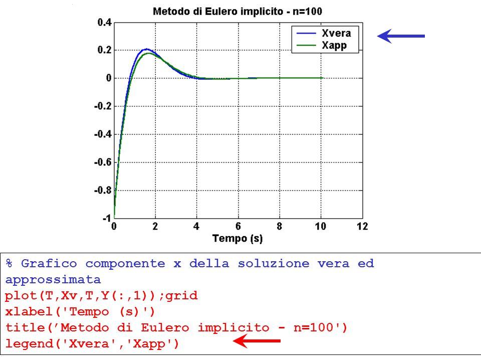 % Grafico componente x della soluzione vera ed approssimata