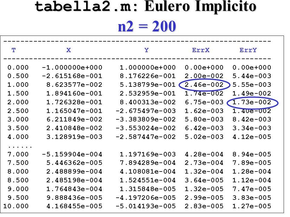 tabella2.m: Eulero Implicito n2 = 200