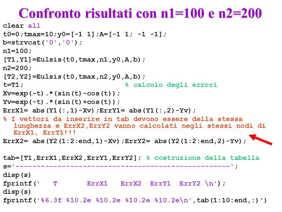 Confronto risultati con n1=100 e n2=200