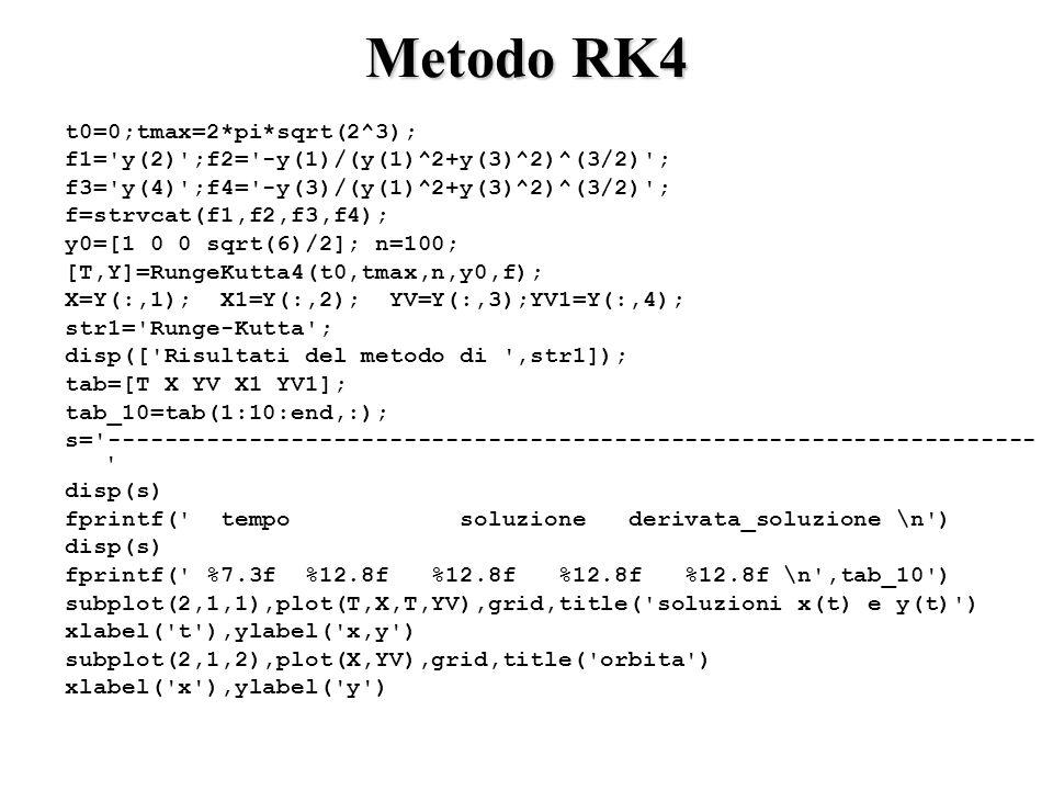 Metodo RK4 t0=0;tmax=2*pi*sqrt(2^3);