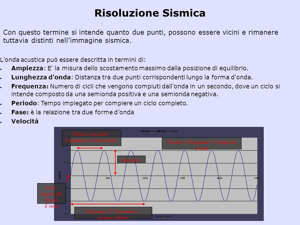 Risoluzione Sismica Con questo termine si intende quanto due punti, possono essere vicini e rimanere tuttavia distinti nell'immagine sismica.
