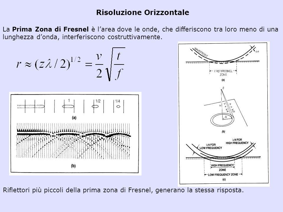 Risoluzione Orizzontale