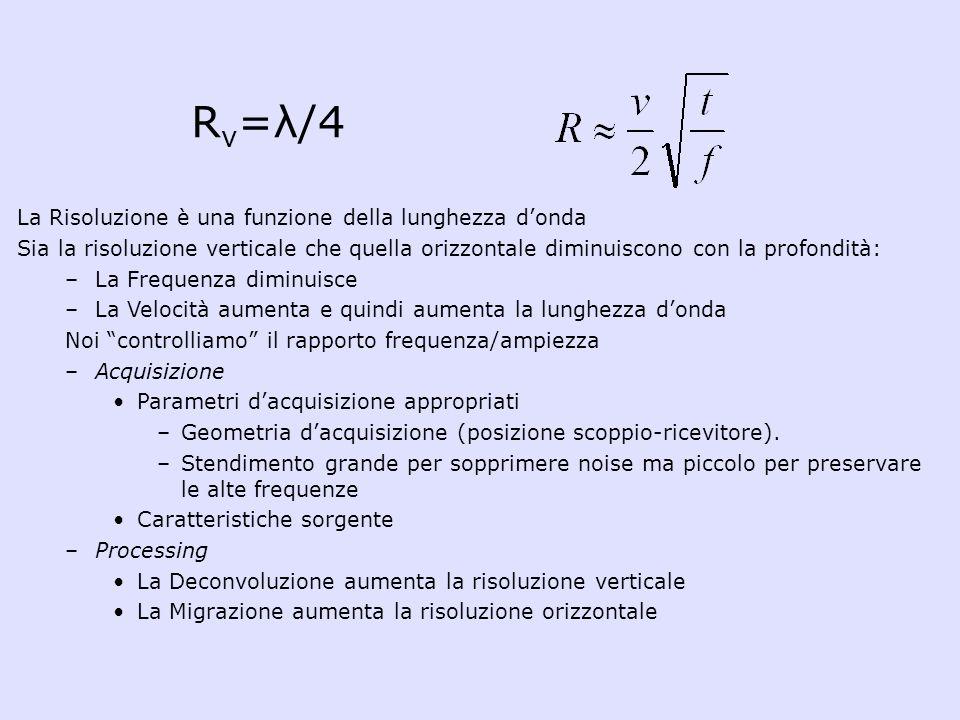 Rv=λ/4 La Risoluzione è una funzione della lunghezza d'onda