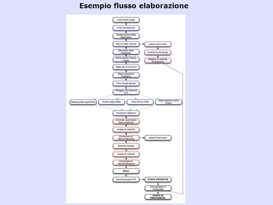 Esempio flusso elaborazione