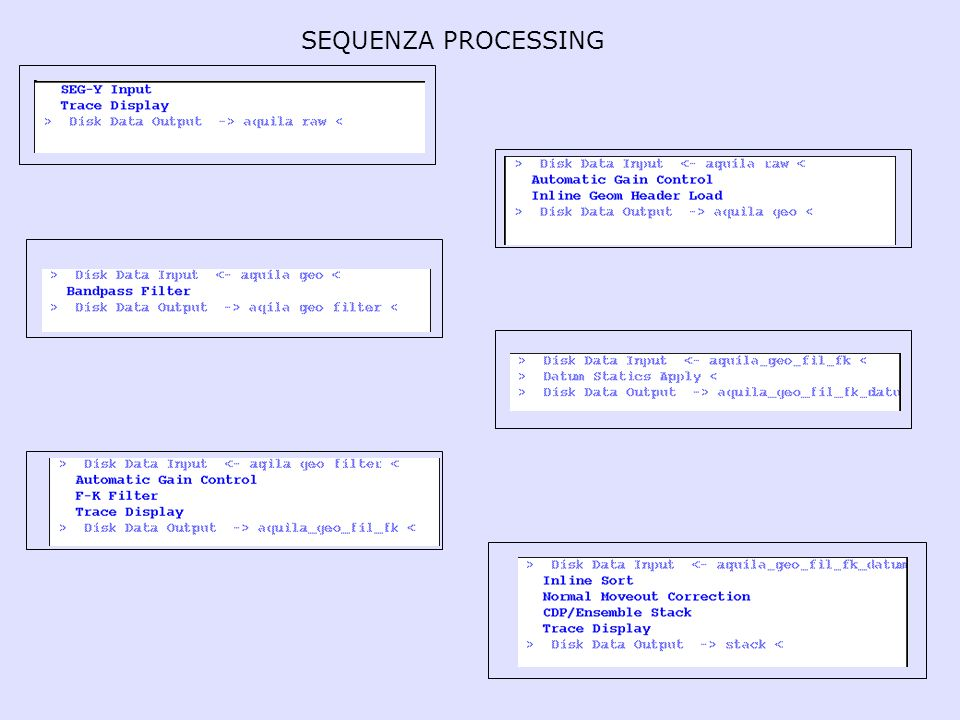 SEQUENZA PROCESSING
