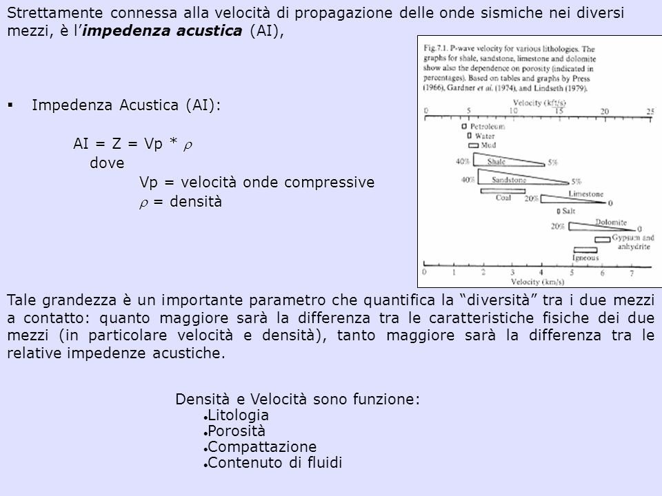 Impedenza Acustica (AI): AI = Z = Vp *  dove