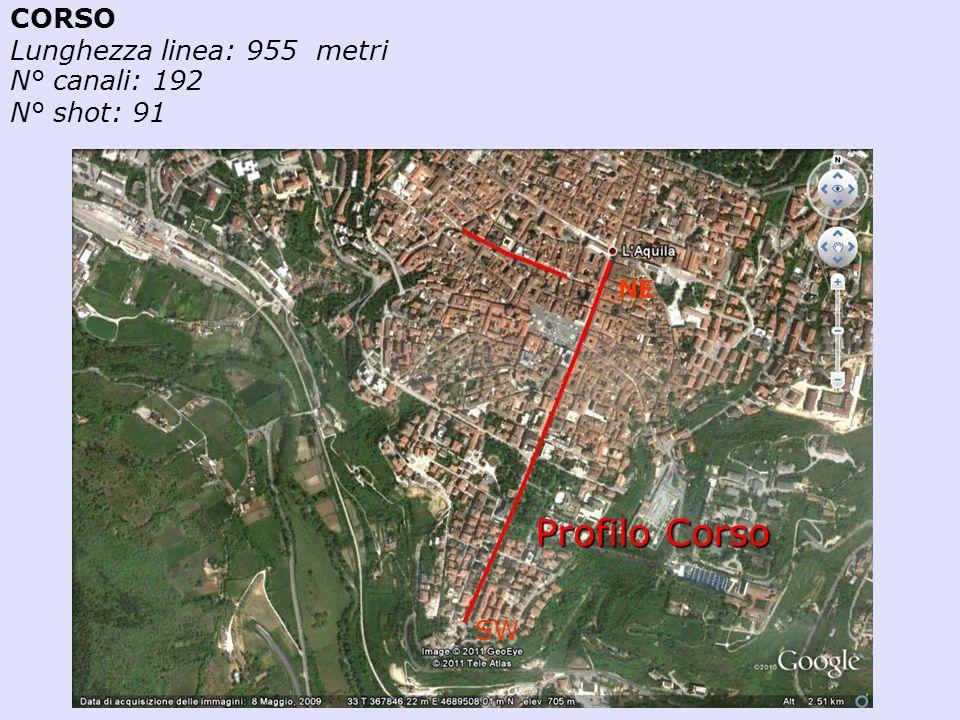 Profilo Corso CORSO Lunghezza linea: 955 metri N° canali: 192