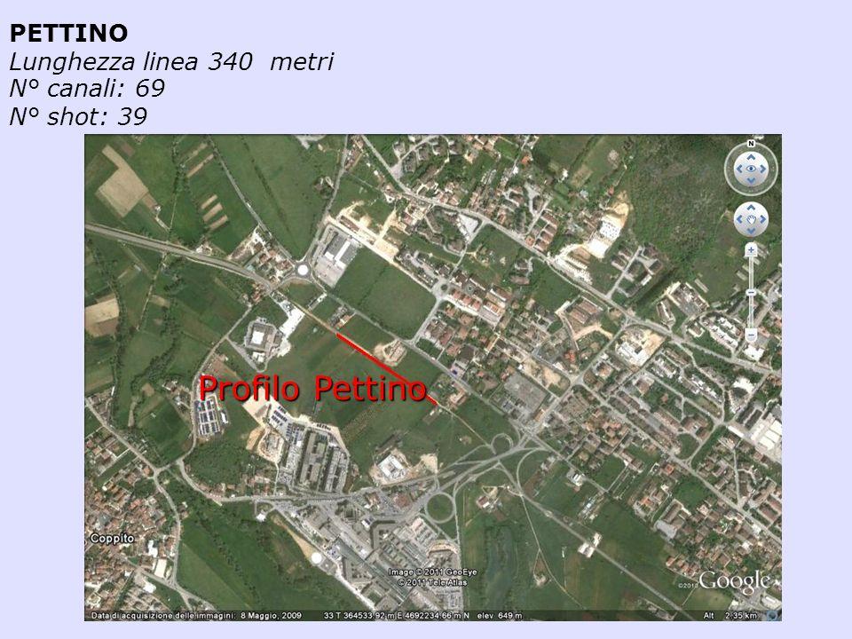 Profilo Pettino PETTINO Lunghezza linea 340 metri N° canali: 69