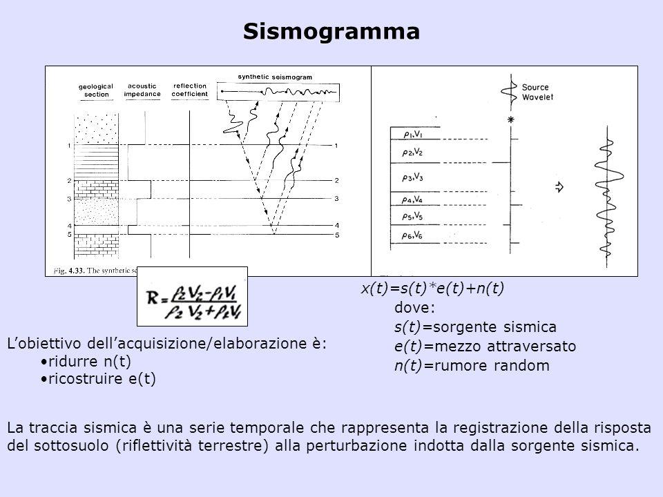 Sismogramma x(t)=s(t)*e(t)+n(t) dove: s(t)=sorgente sismica